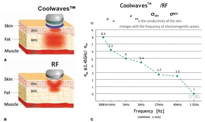 coolwaves