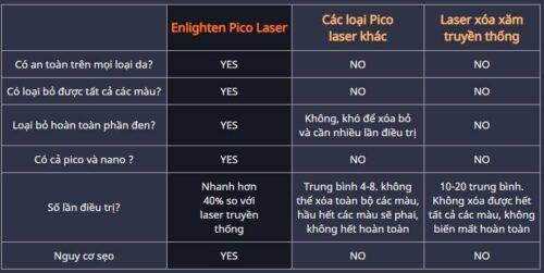 Công nghệ laser pico